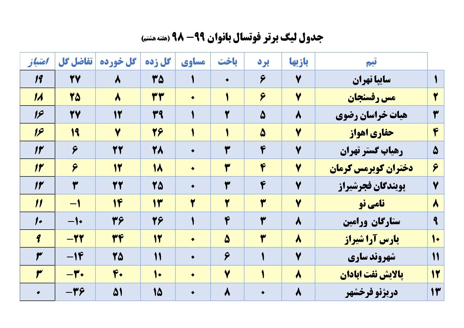 جدول هفته هشتم لیگ برتر فوتسال بانوان نامی نو اصفهان